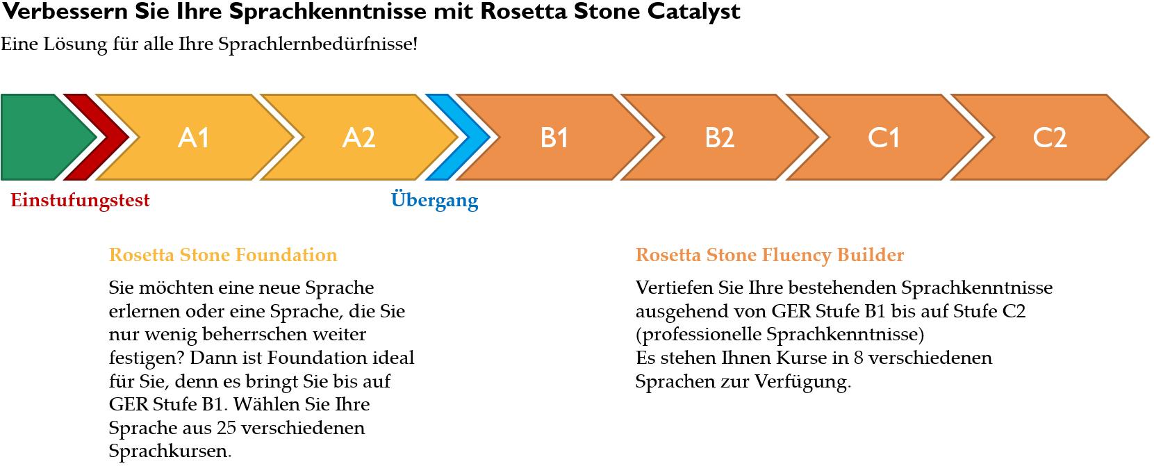 Struktur der Rosetta Stone Lernprogramme